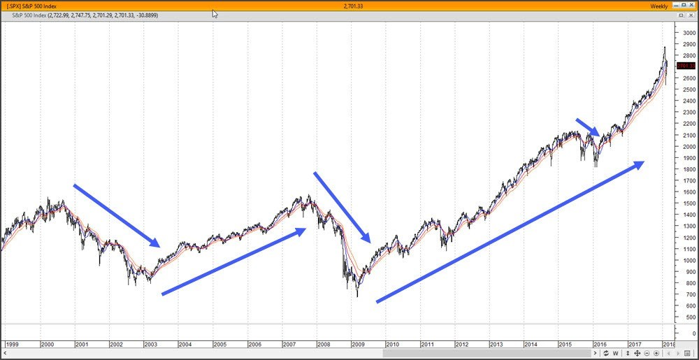Landry's Bowties on weekly S&P