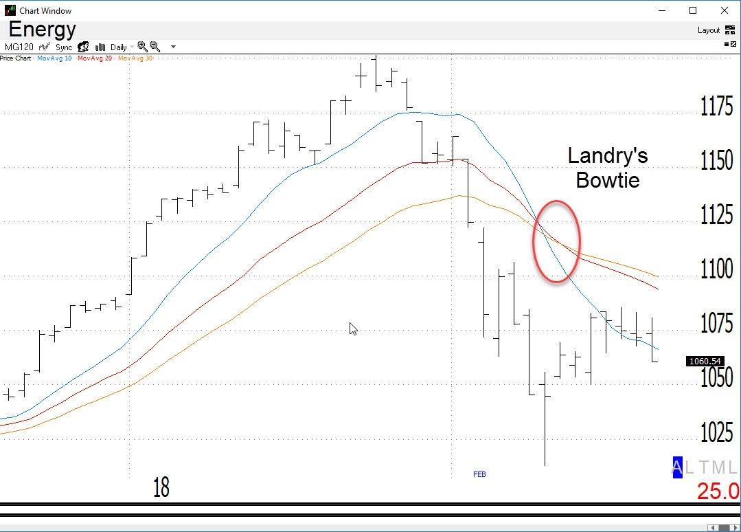Energy Sector w/Landry's Bowtie