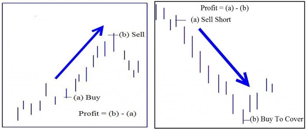 Profitable Trade