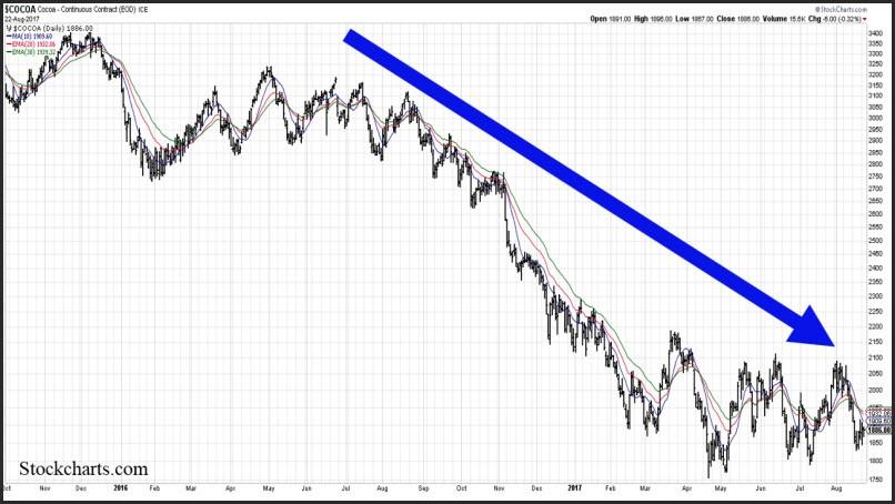 Cocoa Chart
