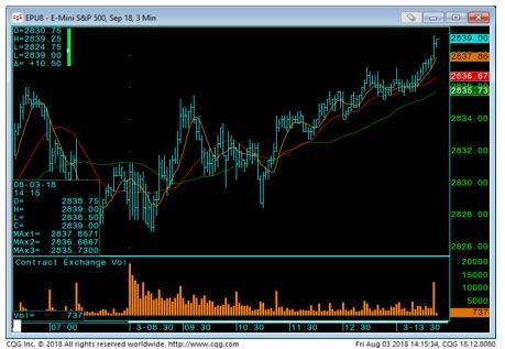 E-Mini S&P 500 3min chart