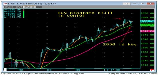 E-Mini S&P 500 60min chart