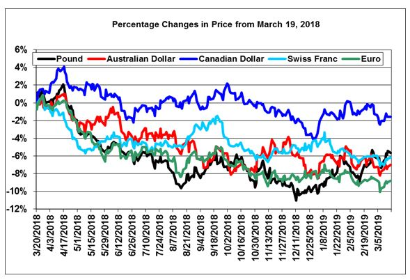 Currency Price Changes
