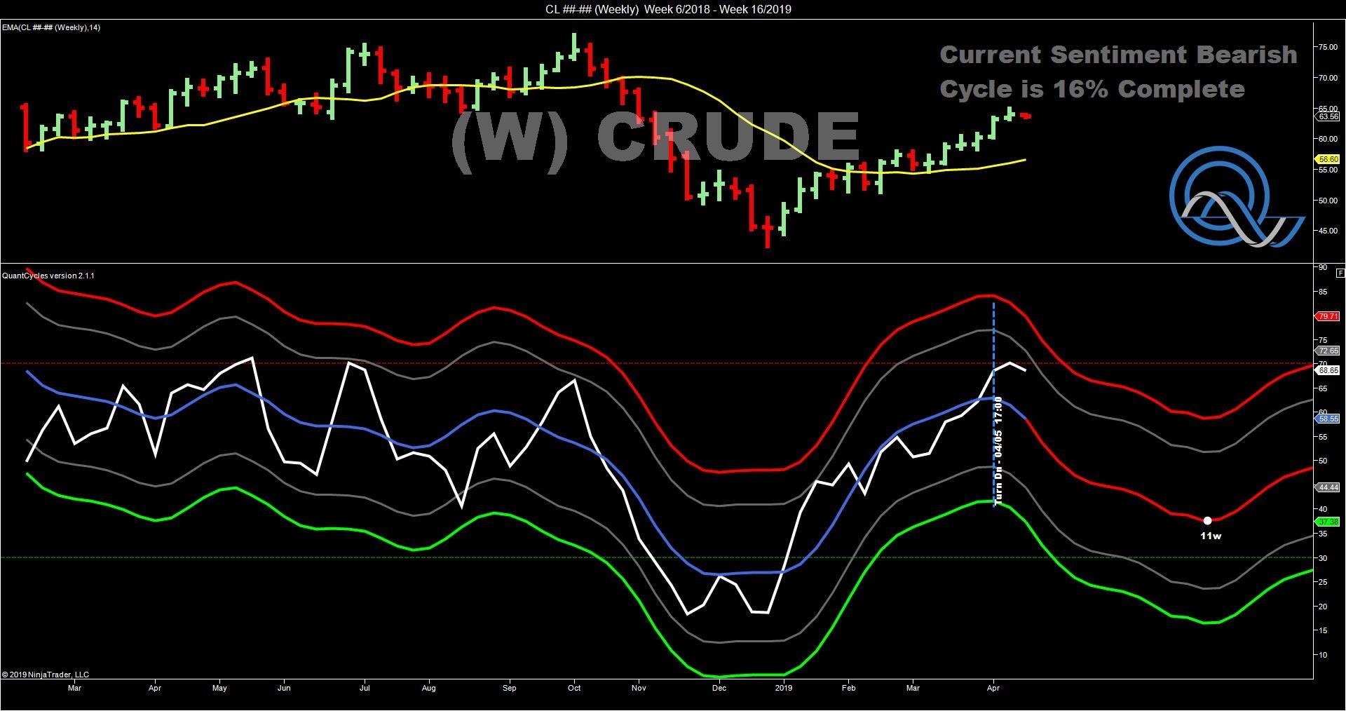 Crude W
