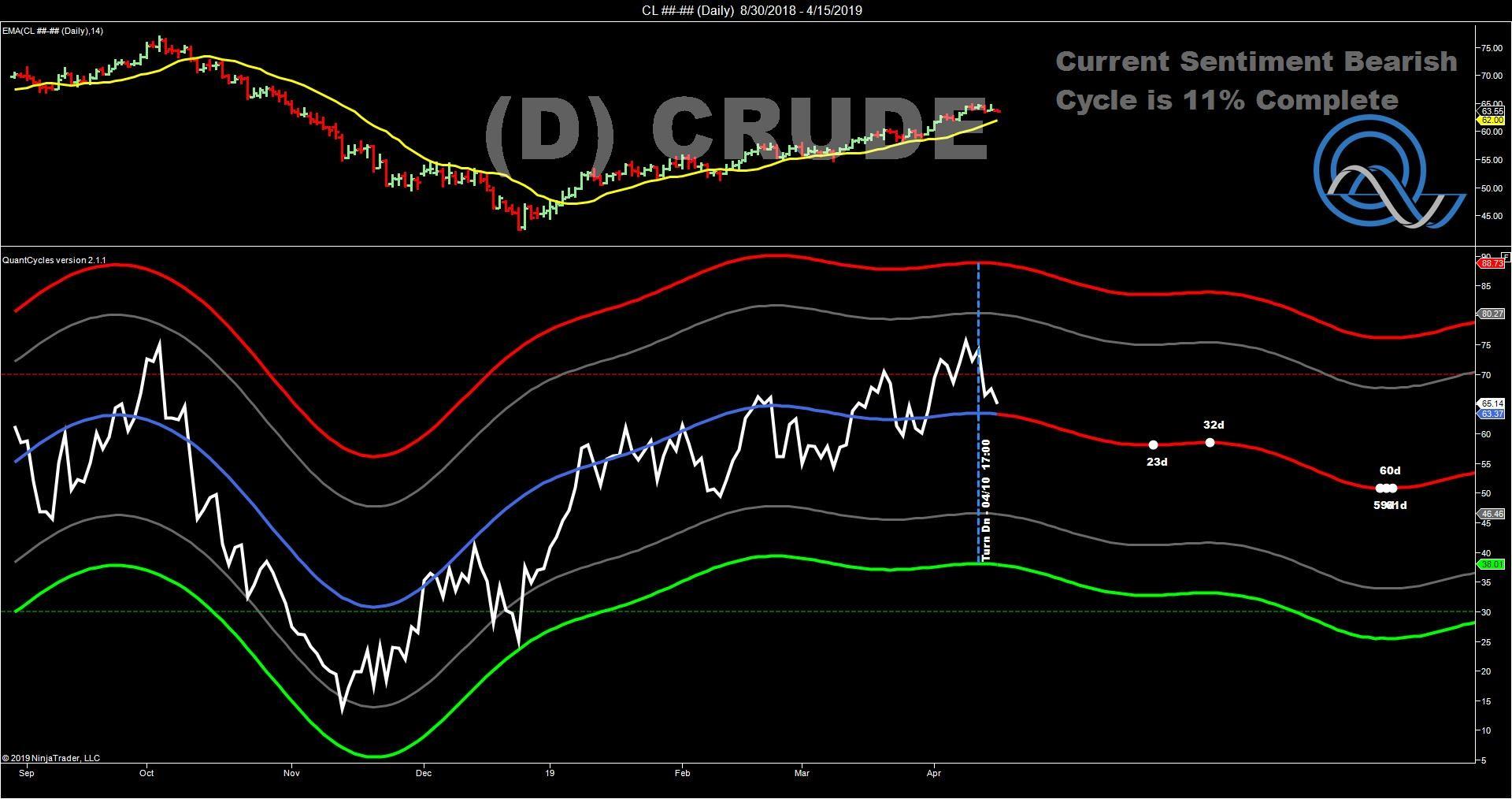 Crude D