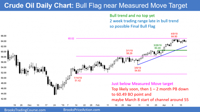 Crude oil futures daily chart in bull trend but final flag