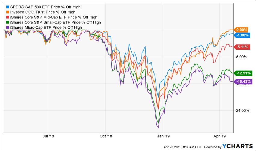 larger-capitalization stocks