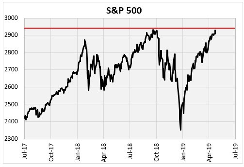 sp 500 all time high 1