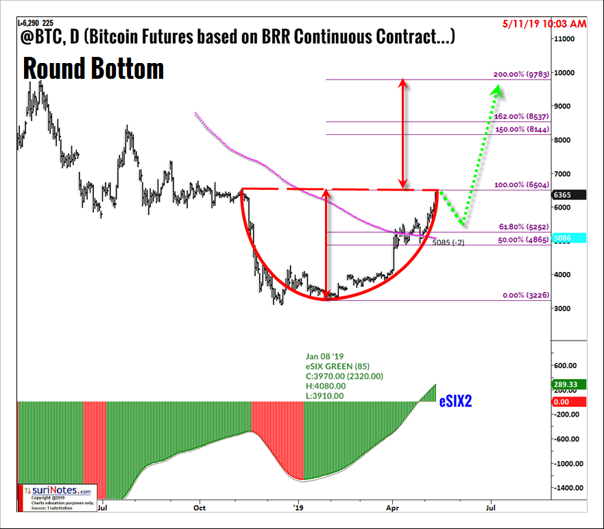 BitcoinRound-BottomPattern_files