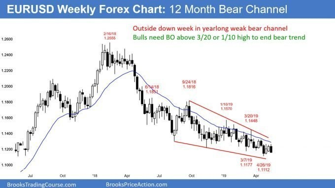 EURUSD weekly Forex chart in yearlong bear channel