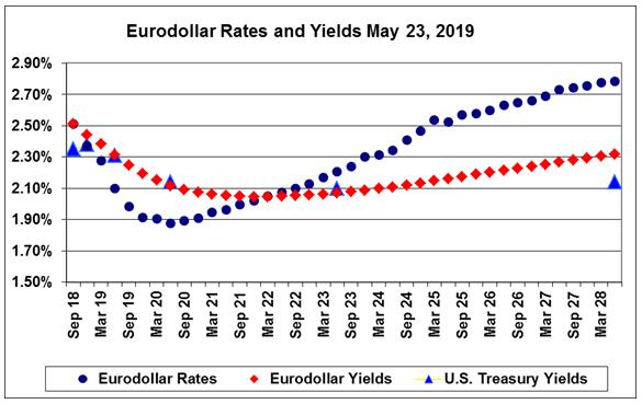 eurodollar rates