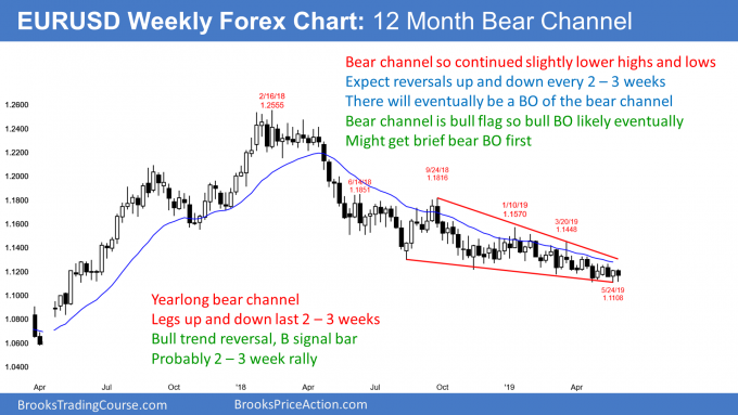 EURUSD weekly Forex chart in tight bear channel