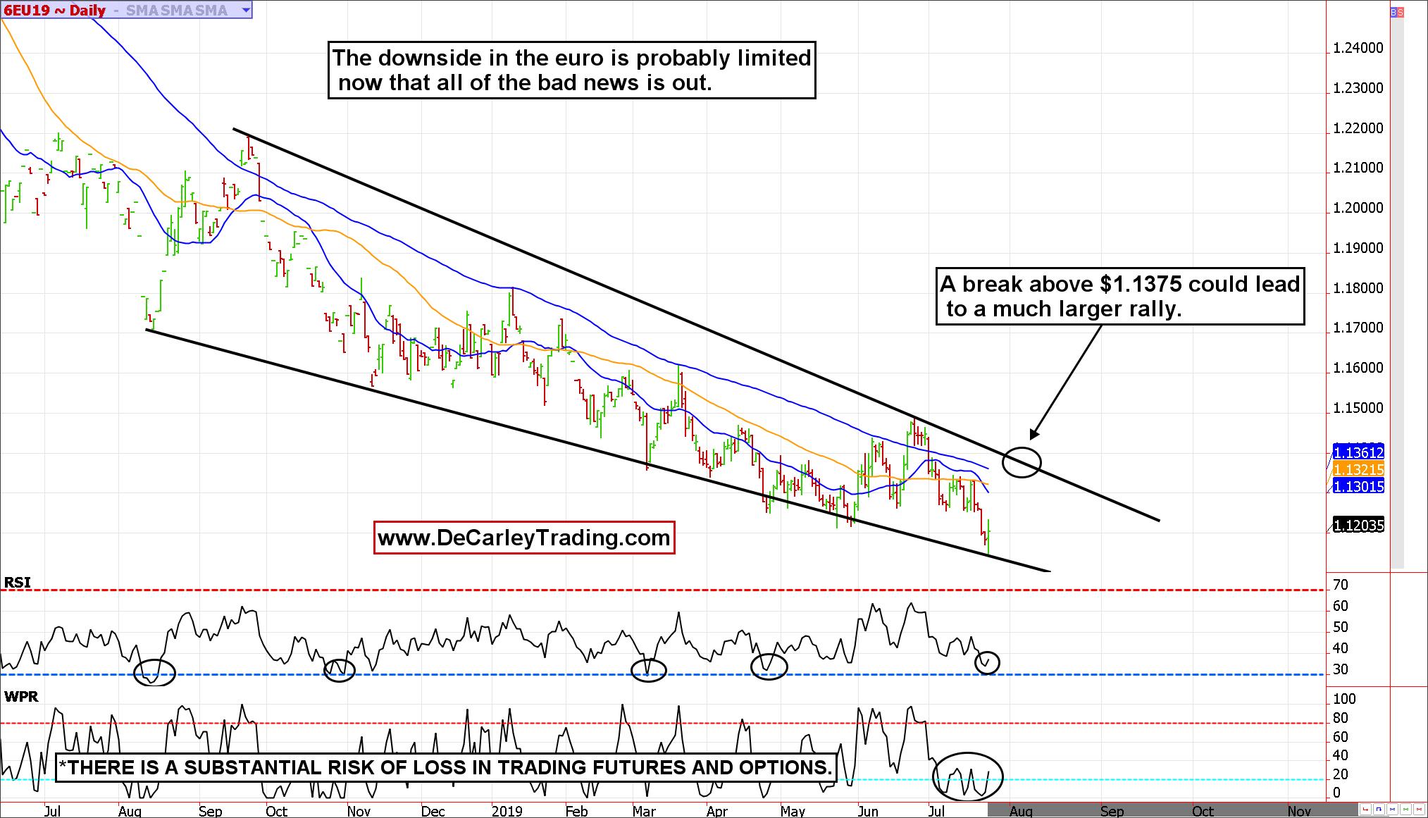 downside euro