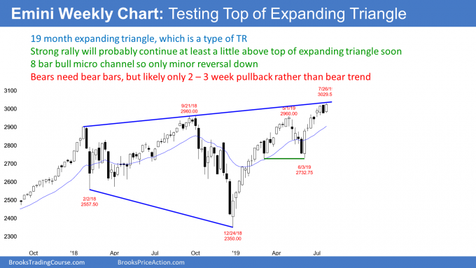 Emini weekly chart testing top of expanding triangle top