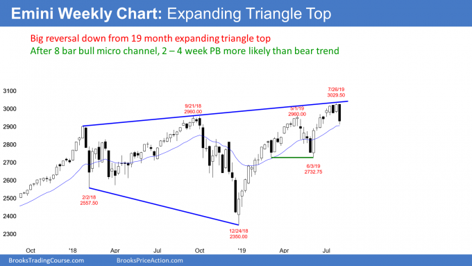 Emini weekly candlestick chart has expanding triangle top