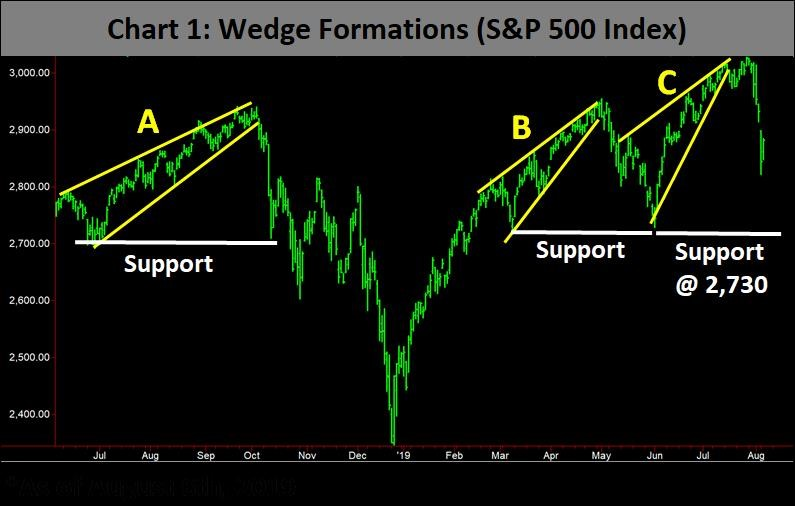 wedge formation