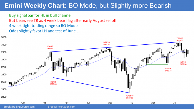 Emini weekly chart has bear flag and higher low in bull channel