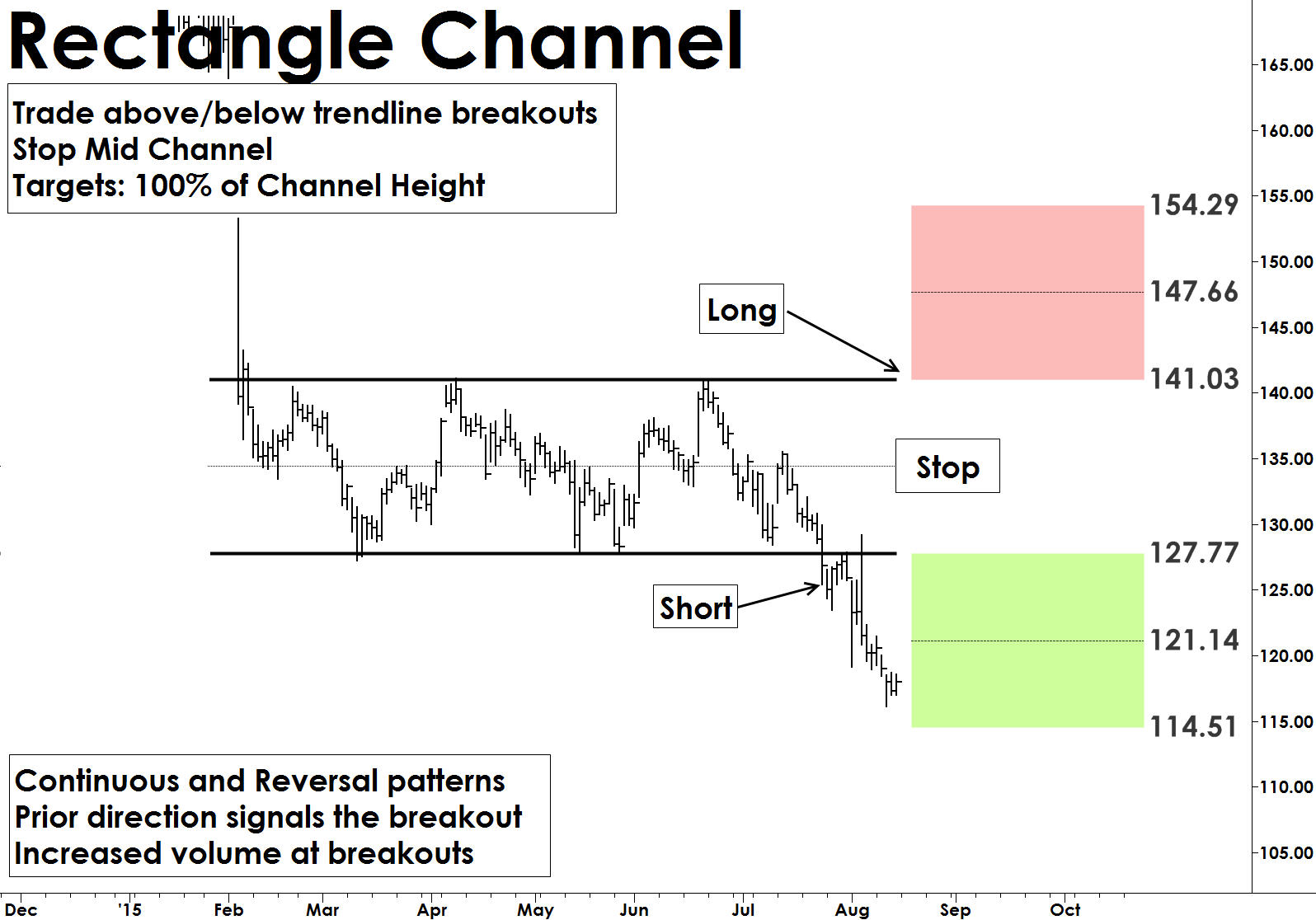 chart 2.1