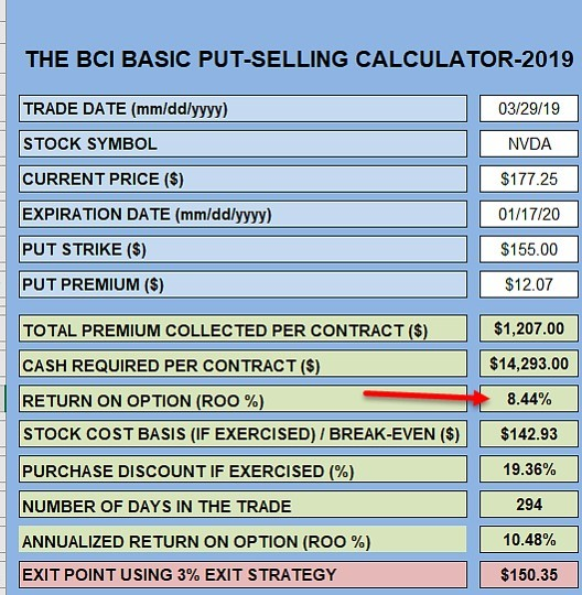 put-selling calculations