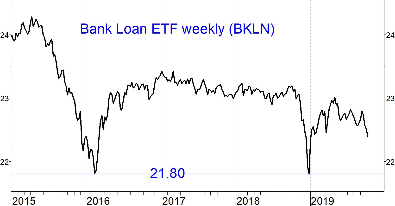 bank loan etf