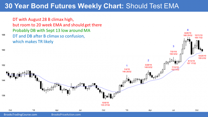 US Treasury bond futures weekly chart should test EMA
