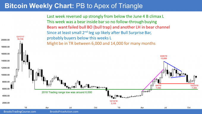 Bitcoin weekly chart pullback from strong reversal up