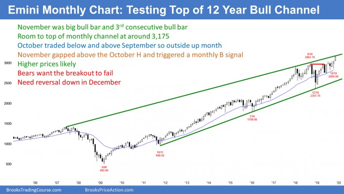 Bears want the breakout to fail Need reversal down in December