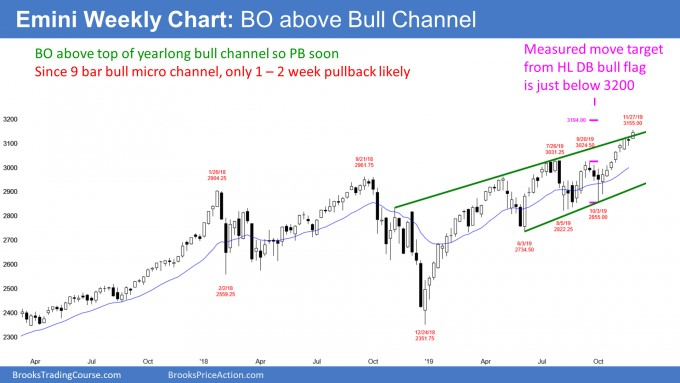Emini weekly candlestick chart breaking above bull channel