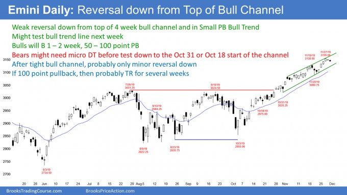 Emini daily candlestick chart reversing down from top of bull channel