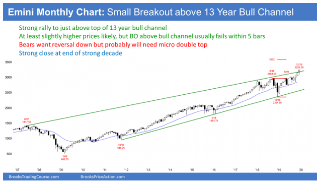 Emini monthly S&P500 candlestick chart has breakout above bull channel