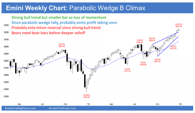 Emini weekly S&P500 candlestick chart has parabolic wedge buy climax