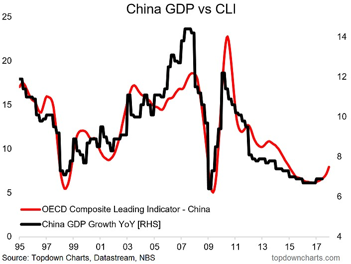 How China Stimulation Helps Global Growth Rest of 2017