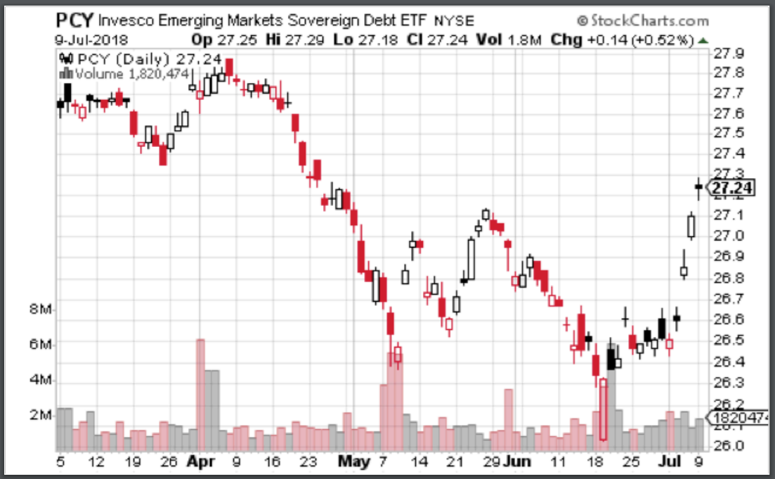 Options Traders: A Warning for Emerging Markets?