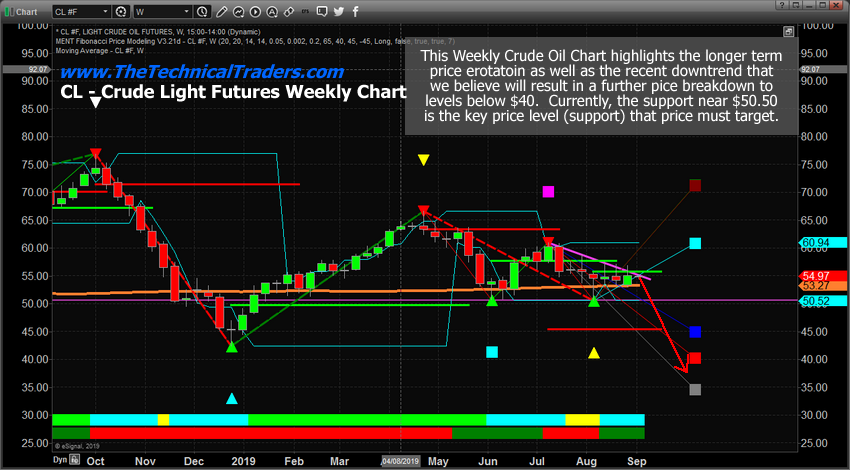 oil chart 2