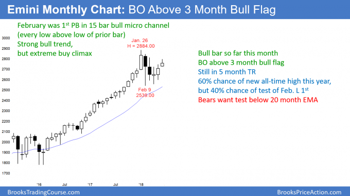 Emini monthly candlestick chart is breaking above bull flag