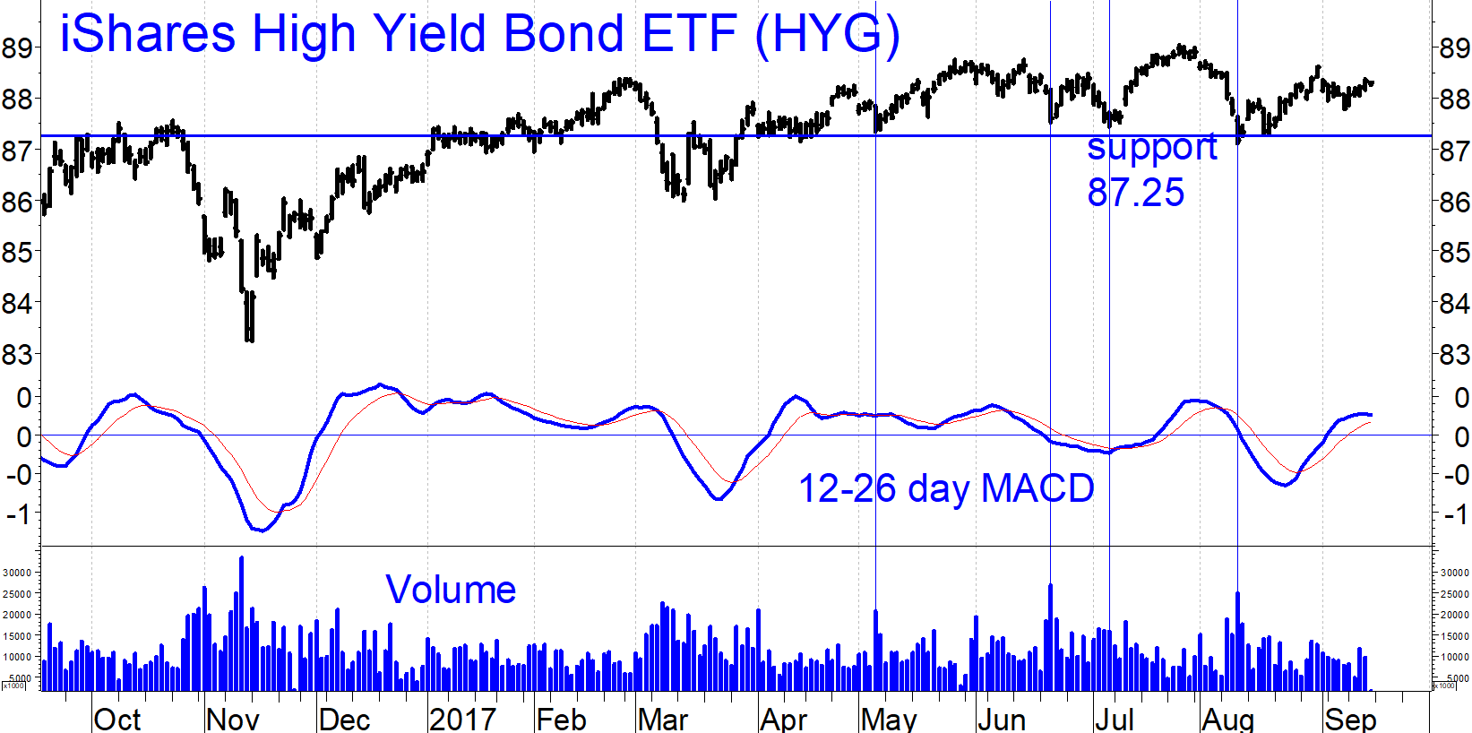 Predicting Bonds with Stocks: A Strategy to Improve Timing in Corporate and High Yield Bonds