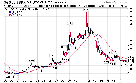 But Like Anything Else It Has Its Days And Years Do You Want One Really Ful Indicator To Tell When Gold Is The Place Be
