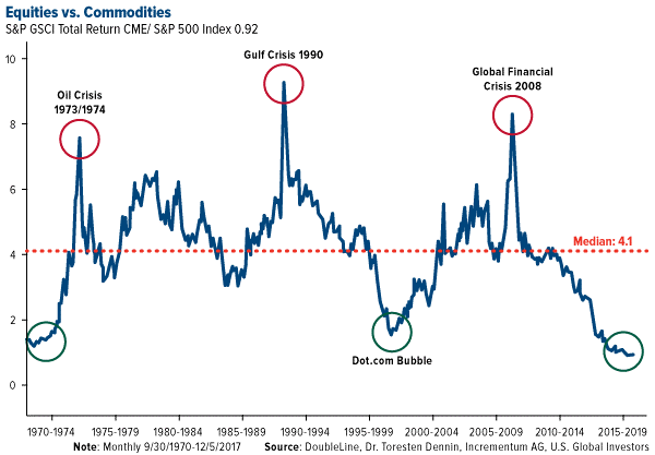 equities versus commodities
