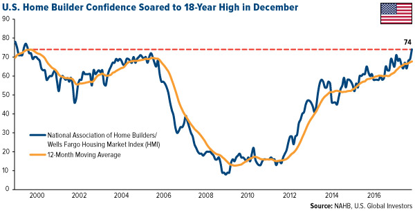 US home builder confidence soared to 18 year high in december