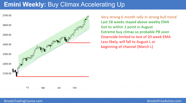 Emini weekly buy climax before congress votes on budget resolution.