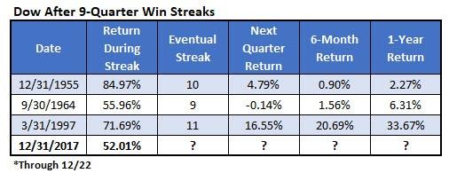 dow 9quarter win streaks