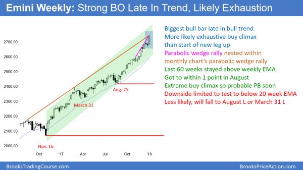 Emini weekly chart has parabolic wedge nested within monthly chart's parabolic wedge