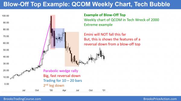 QCOM blow-off top in tech wreck of 2000