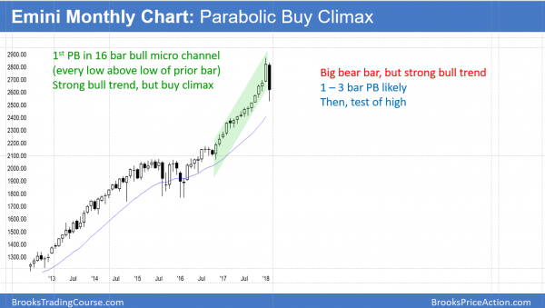 Emini monthly chart forming bull flag after buy climax