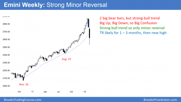 'Weekly Emini candlestick chart has strong bear reversal in trading range