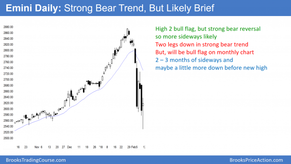Emini daily chart in bear trend after 10% correction