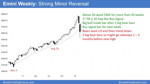 Emini weekly chart has 20 Gap Bar Buy Setup