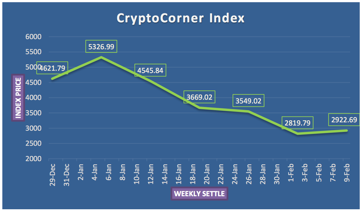 How Cryptocurrencies Performed in the Week in Dollars & Charts