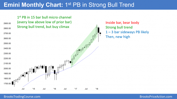 The monthly Emini chart has a bear inside bar after a a buy climax.