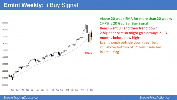 The weekly Emini chart is still on its buy signal from the ii bull flag.